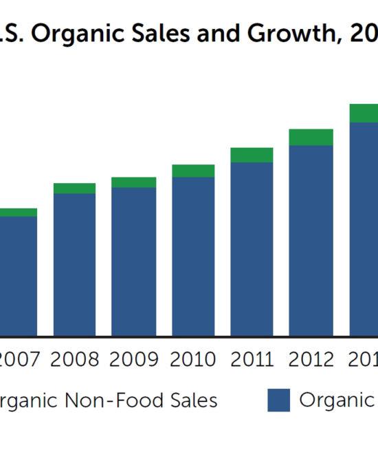 2016 Organic Sales